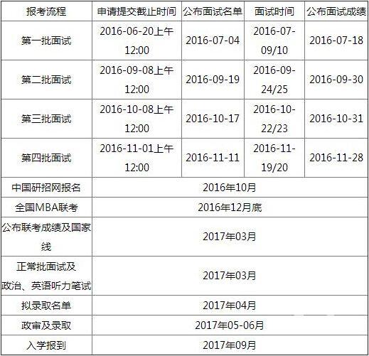 中国人民大学2017年MBA报考指南