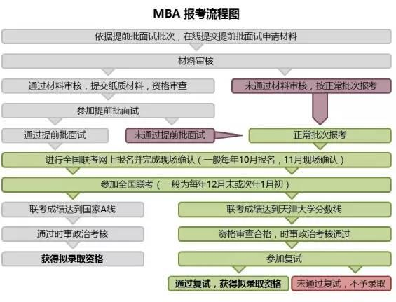 天津大学2017年工商管理硕士MBA招生简章