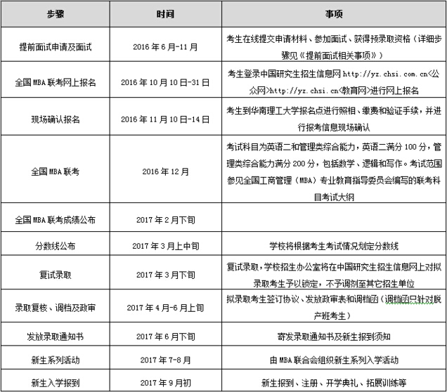 华南理工大学2017年工商管理硕士招生简章