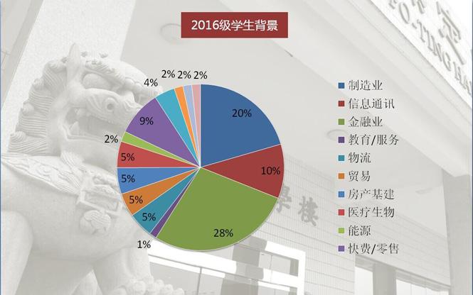 岭院MBA生源行业分布