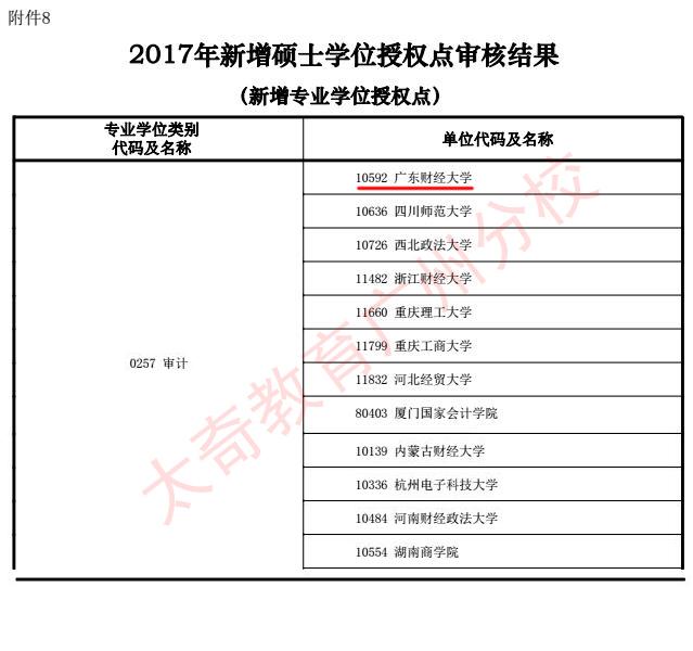 2017新增硕士学位-maud