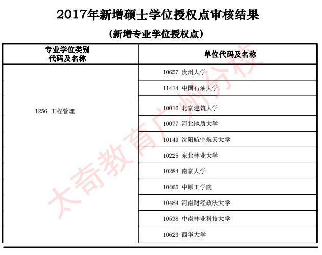 2017新增硕士学位-MEM