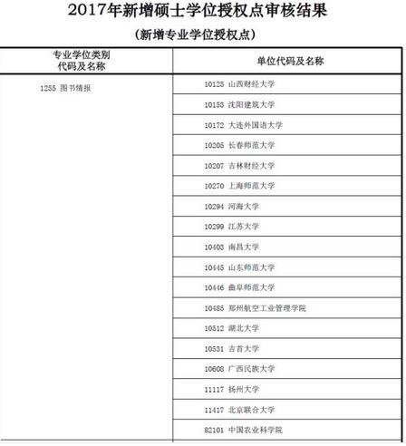 新增图书情报硕士院校.jpg
