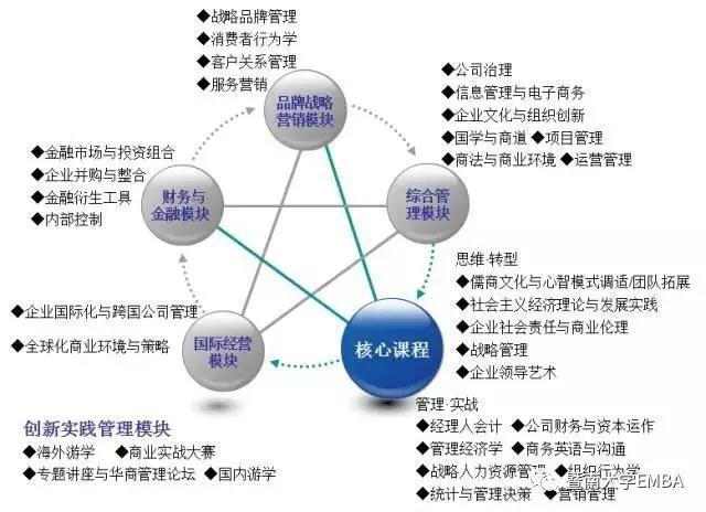 2019暨南大学EMBA招生简章